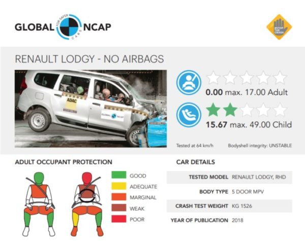 renault lodgy crash test report