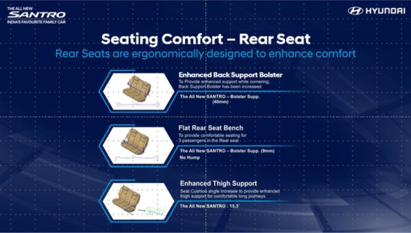All New Santro rear seat