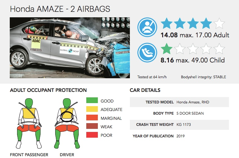 Honda Amaze Global NCAP Crash test report