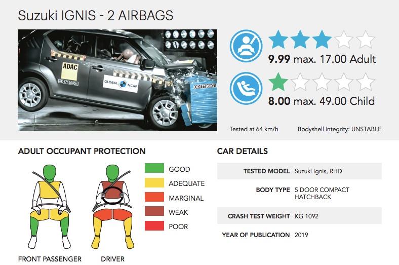 Maruti Suzuki Ignis crash test report
