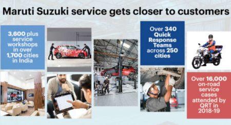 Maruti Suzuki Service gets closer to its customers