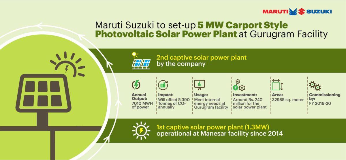 Maruti Suzuki to set up 5 MW Solar Power Plant at Gurugram facility
