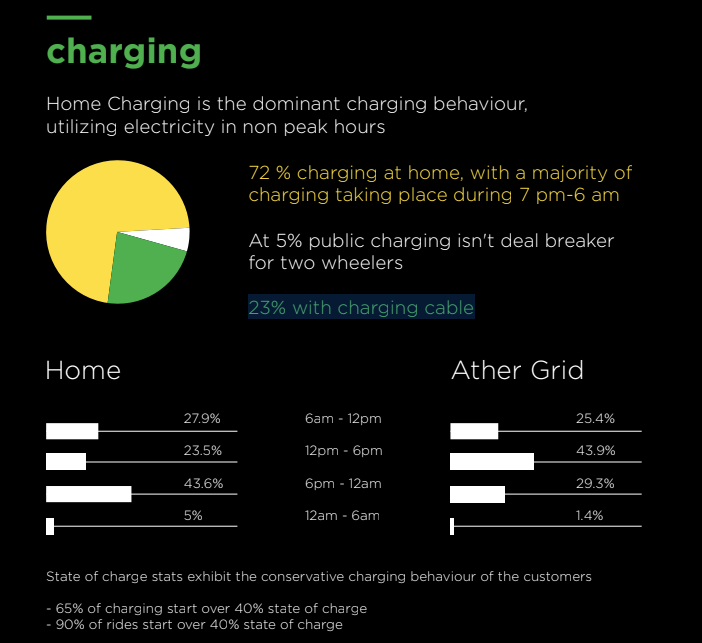 Ather Celebrates its first year charging stats