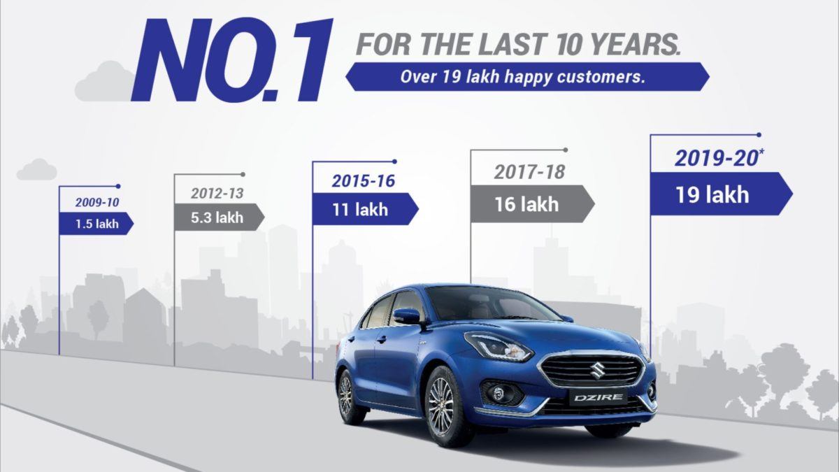 Swift Dzire crossed 19 Lakh sales milestone