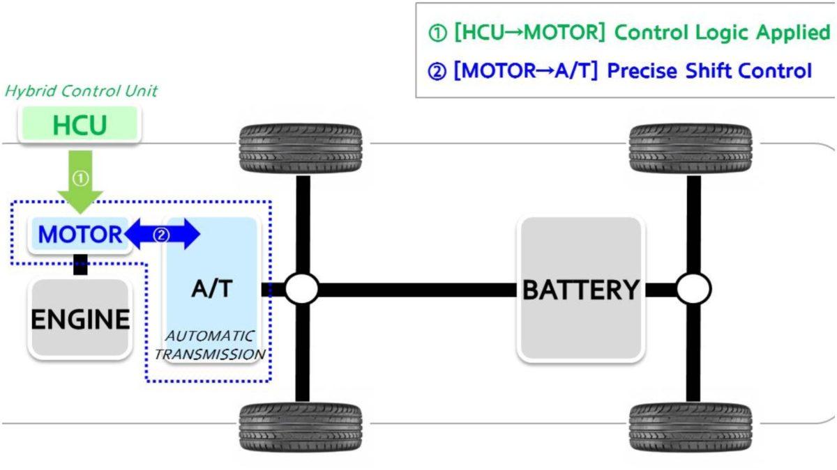 Hyundai Shift control hybrid 1