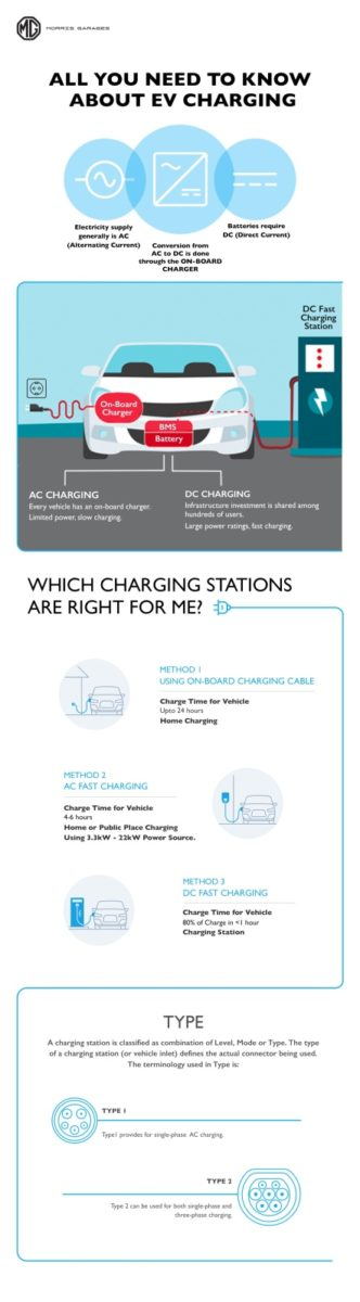 All you need to know about EV charging