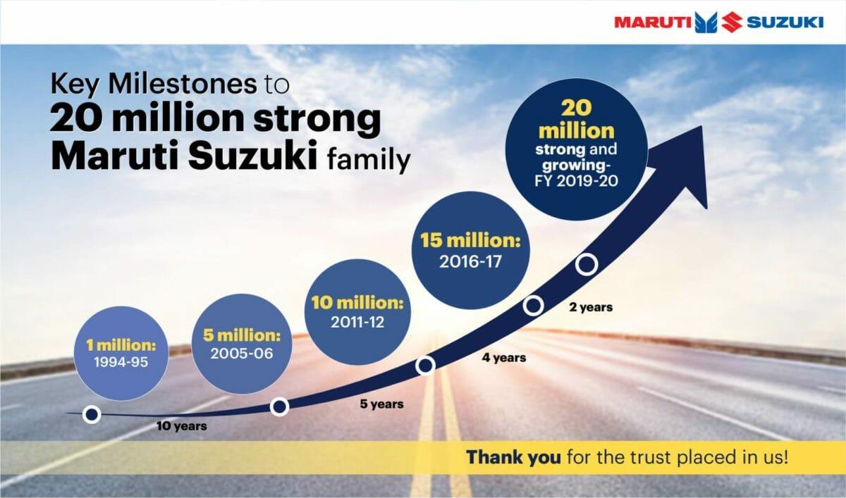 Maruti Suzuki 20 million sales milestone