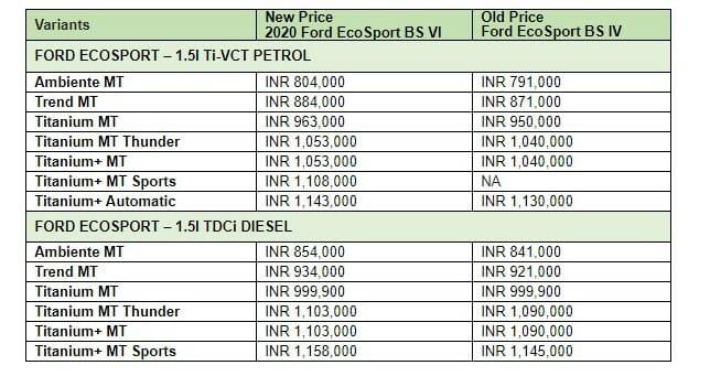 Ford Ecosport 2020 price list