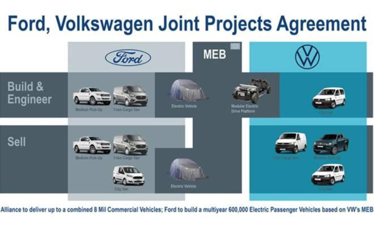 Ford volkswagen Alliance (1)
