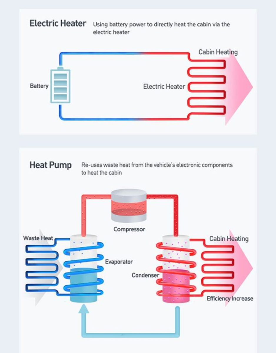 Hyundai Kia heat management