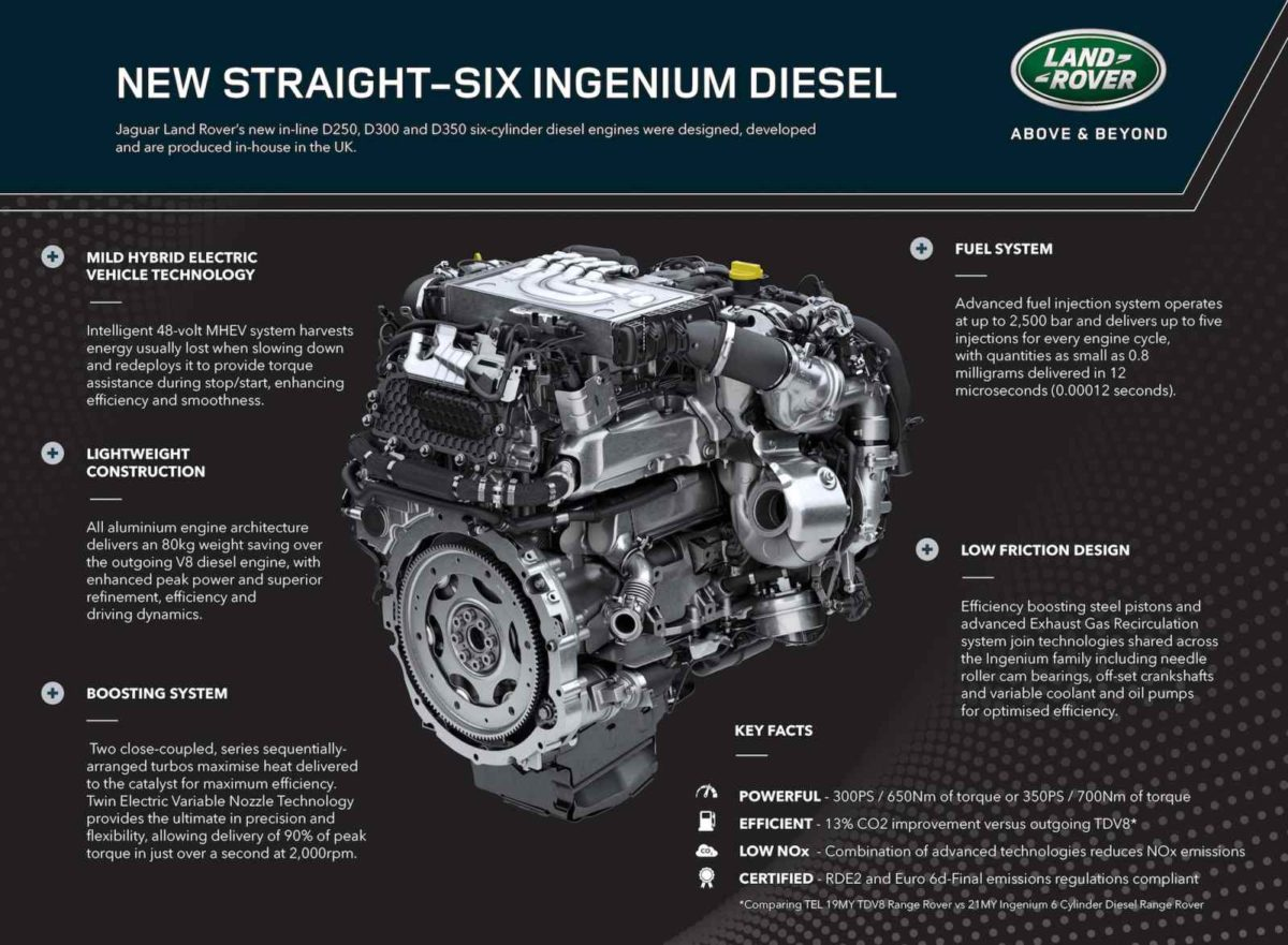 Ingenium Diesel Engine