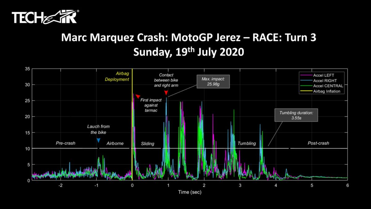 Marc Marquez crash stat