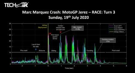 Marc Marquez crash stat