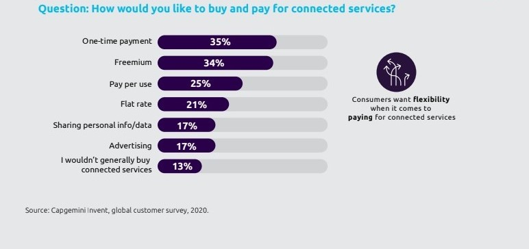 Connected Car Study Report by Capgemini