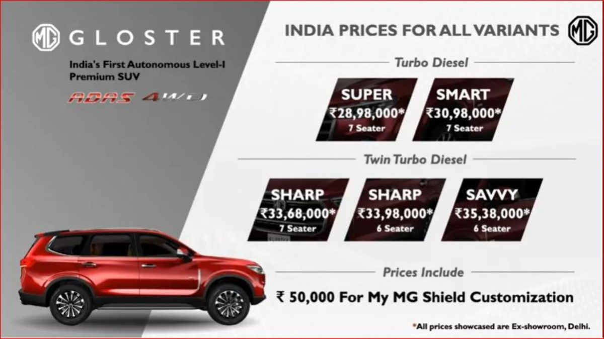 MG Gloster Pricing
