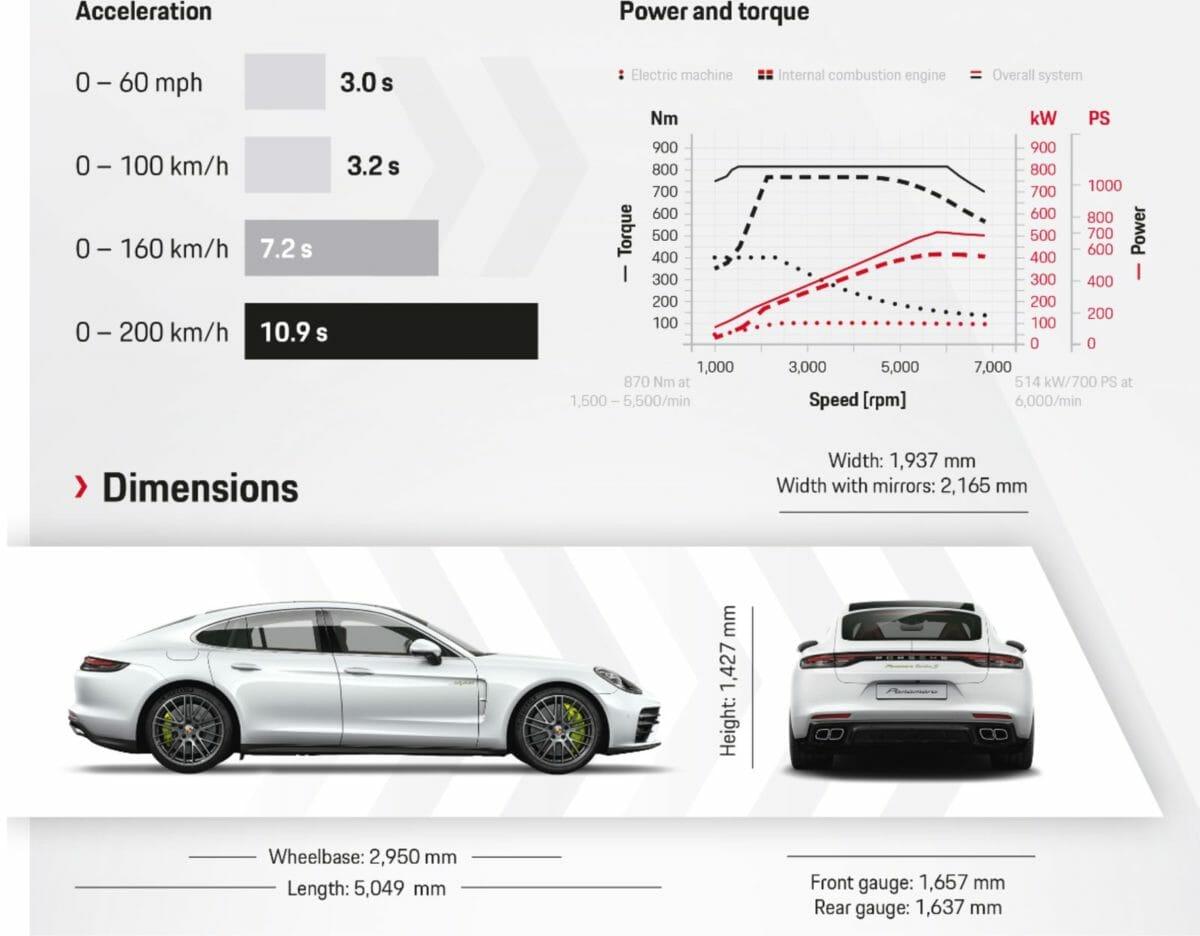 Porsche panamera turbo SE Hybrid (1)