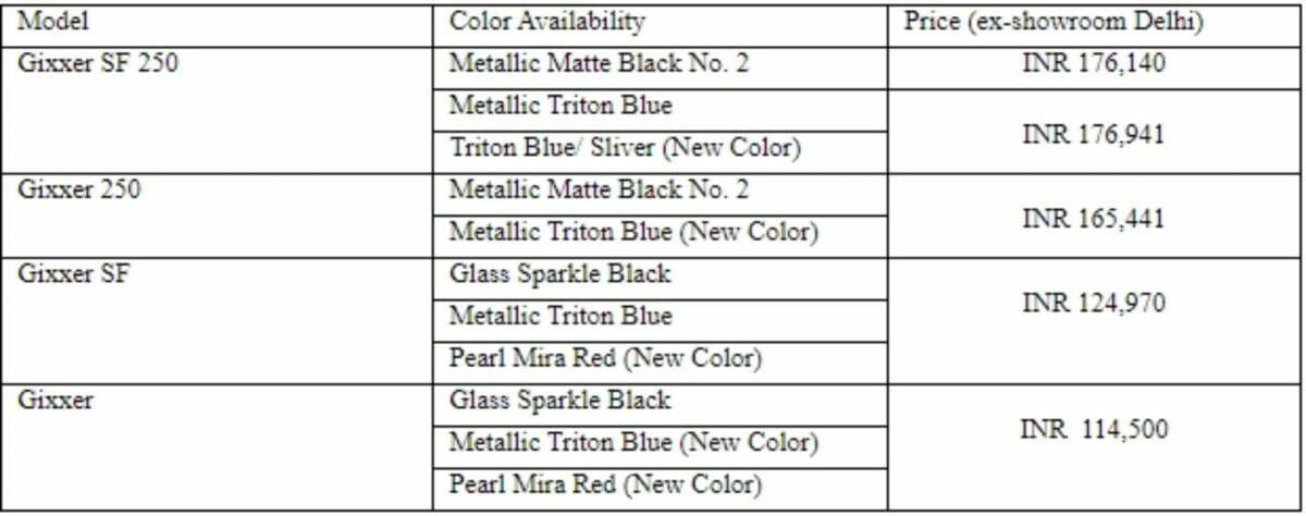 Suzuki gixxer price list
