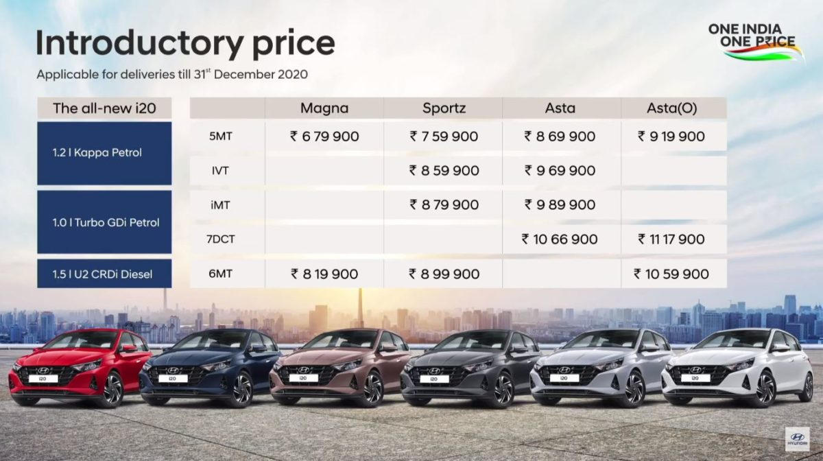 2021 Hyundai i20 price
