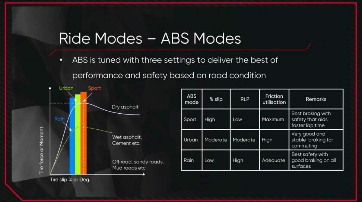 2021 TVS Apache RTR 200 4V ABS Modes