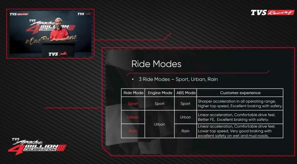 2021 TVS Apache RTR 200 4V Ride Modes