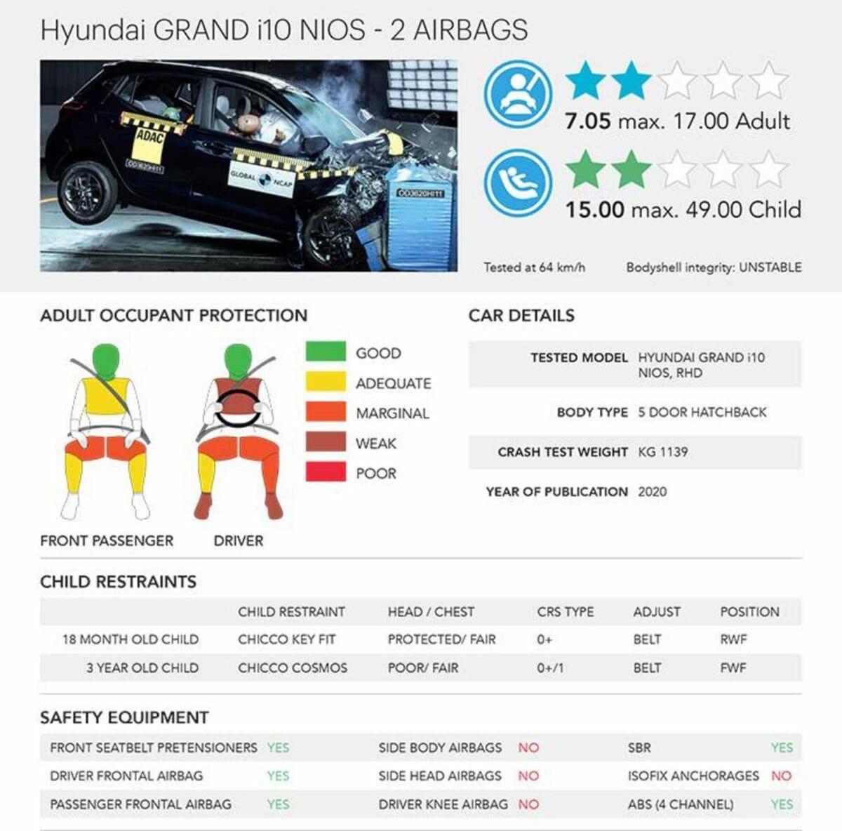 Hyundai i10 grand Nios Ncap test report (1)