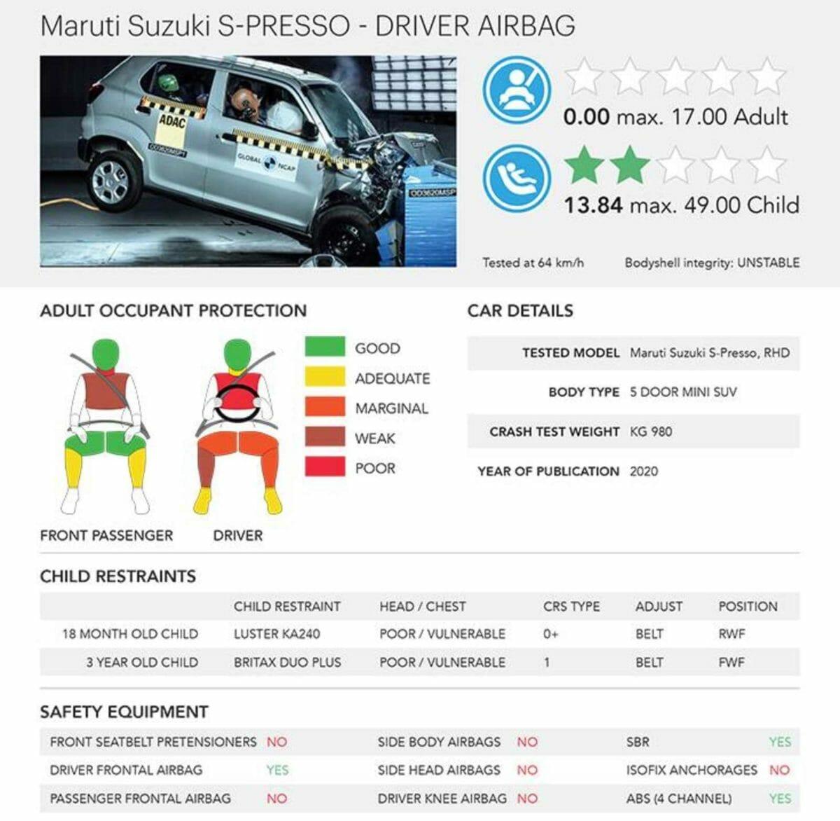 Maruti Suzuki S presso Ncap report (1)