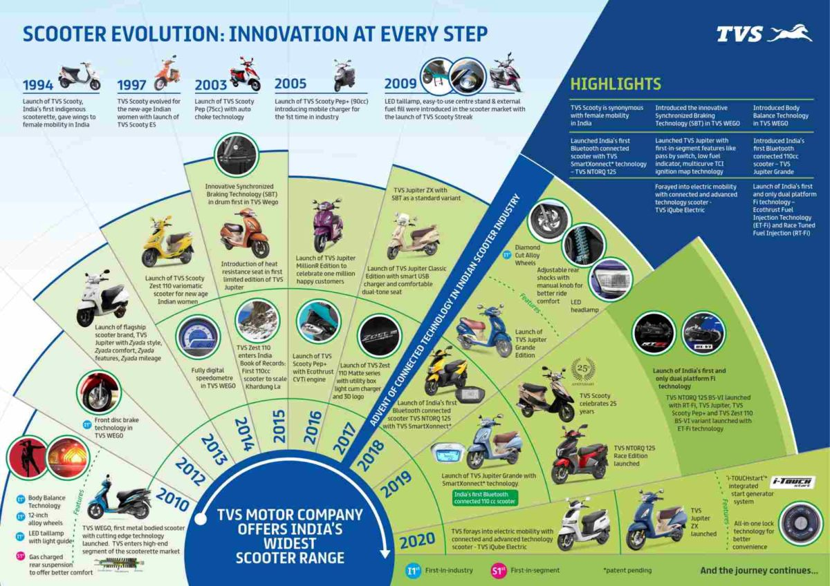 TVS Motor Company Scooter Evolution
