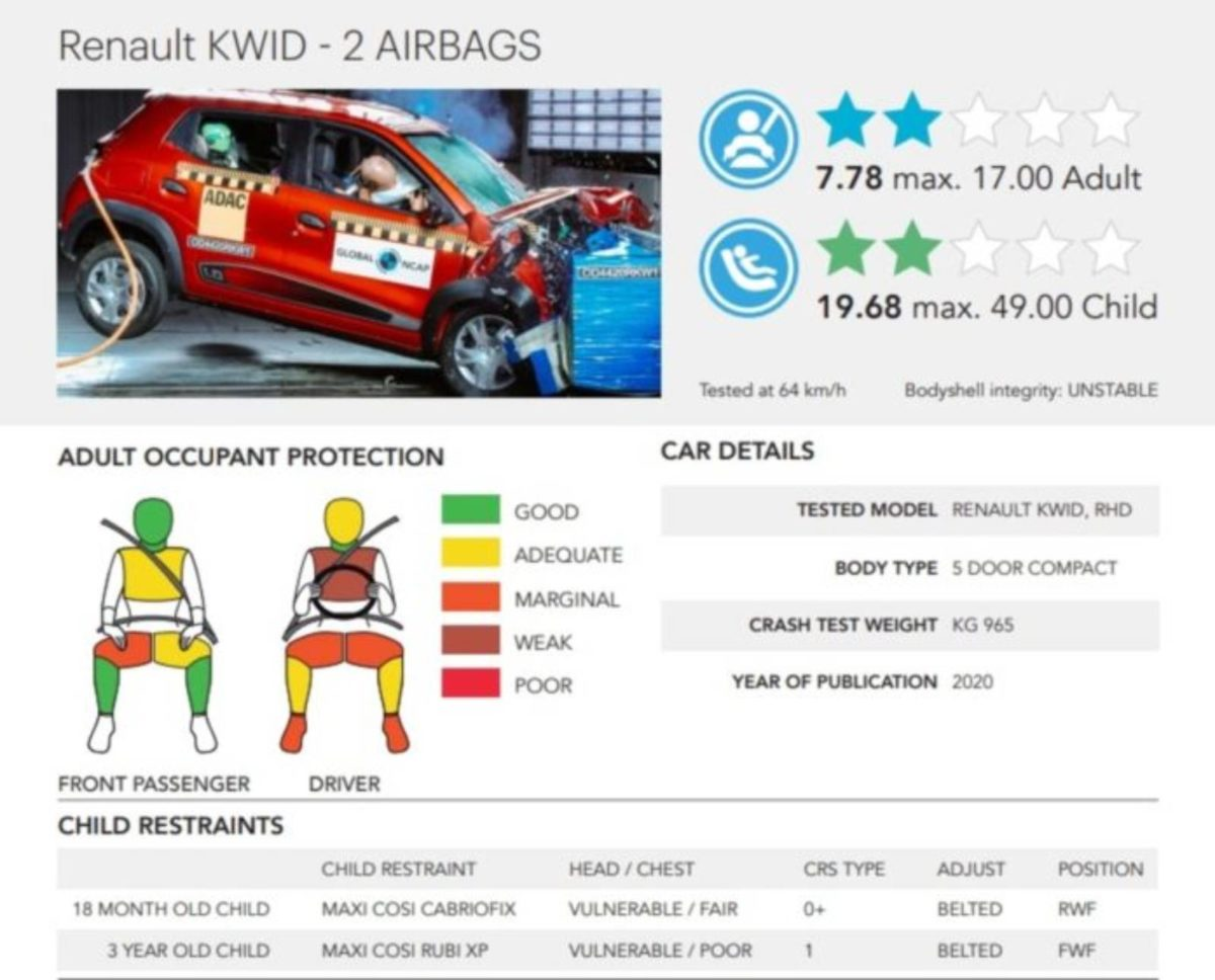 Crash Test Renault Kwid results