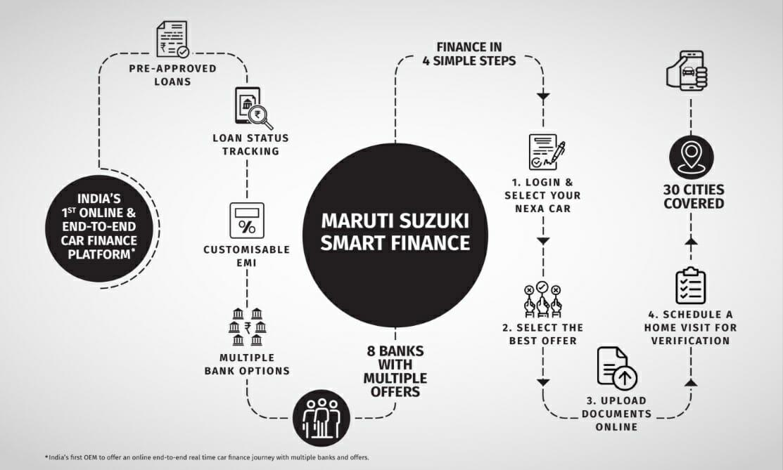Maruti Suzuki Finance