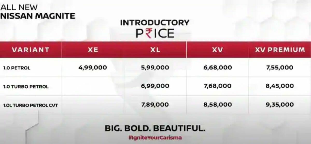 Nissan Magnite pricing