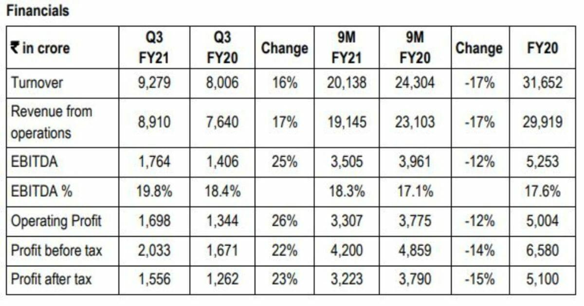 Bajaj financials for Q3 FY21