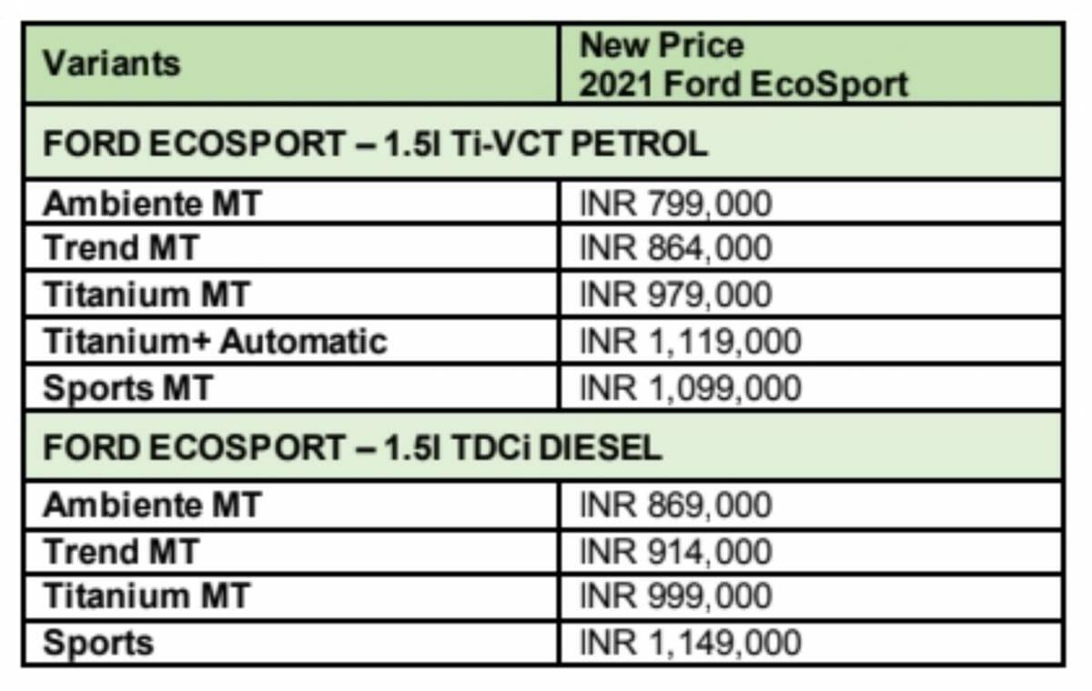 Ford ecosport 2021 price list