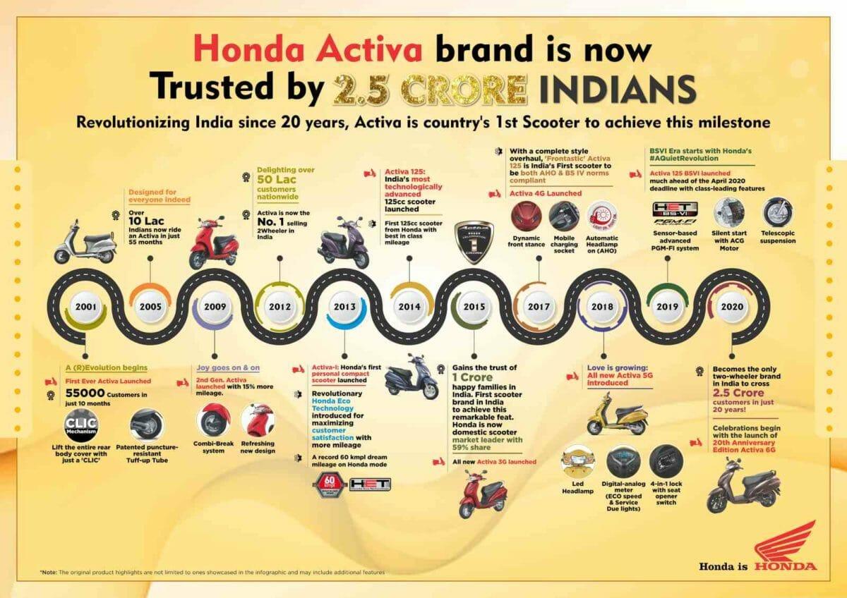 Honda Activa 2.5 crore sales