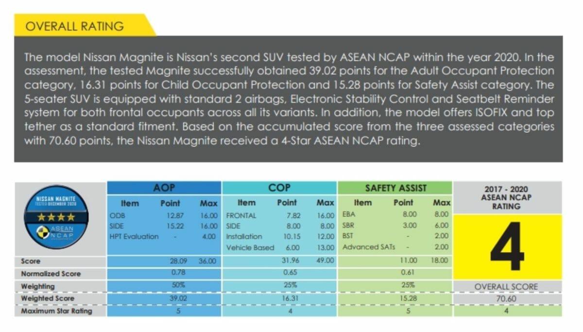 Nissan magnite crash test results