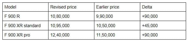 bmw F 900 r price list