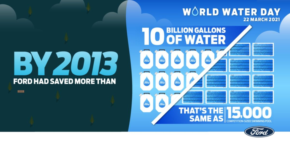 Ford - World Water Day Infographic - 02