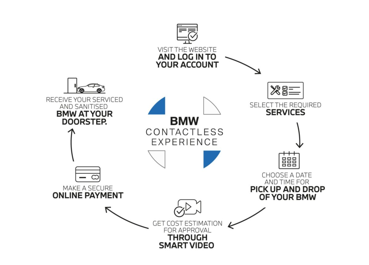 BMW contactless service