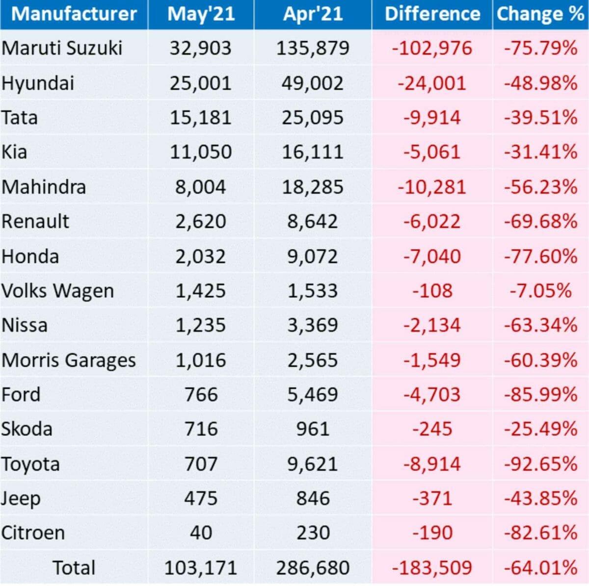 MoM Car Sales May 2021