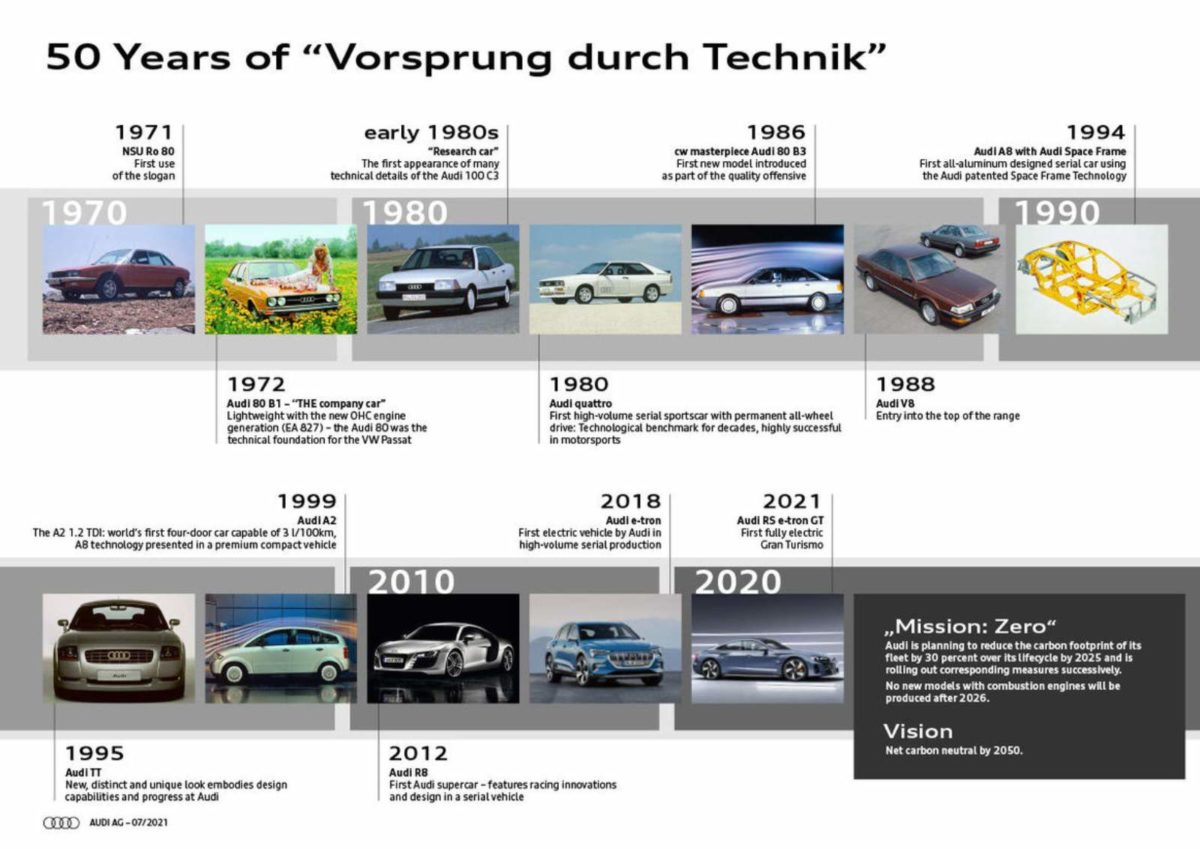 50 Years of Audi Vorsprung durch Technik