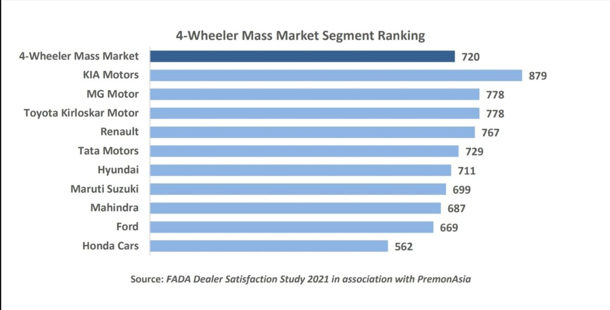 FADA 4 wheeler report