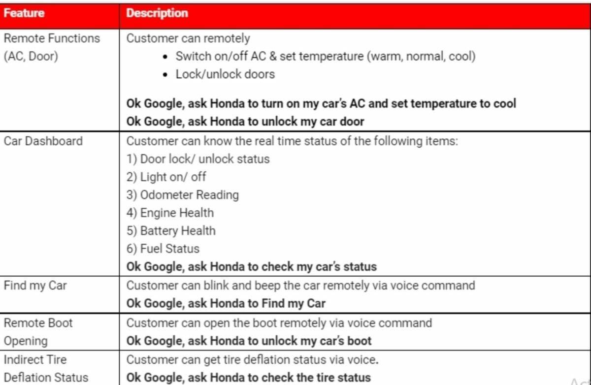 Honda City Google features