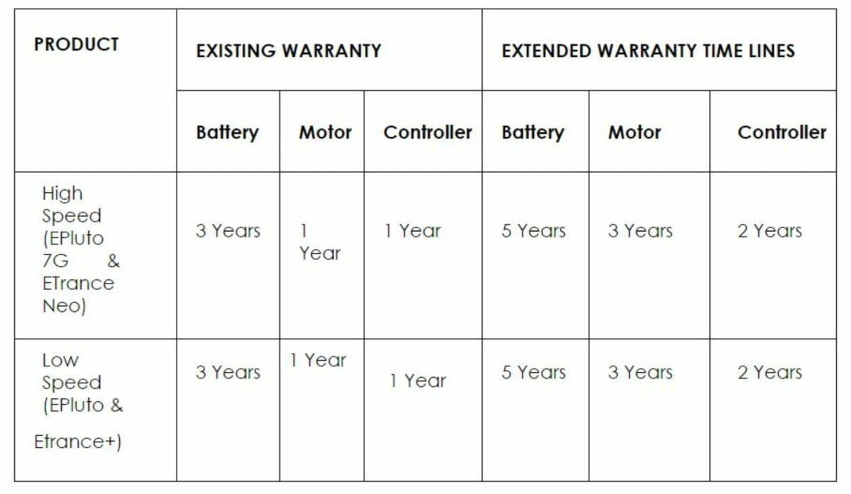 PURE EV Warranty Policy