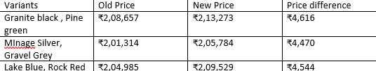 himlayan price hike