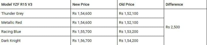 r15 price hike