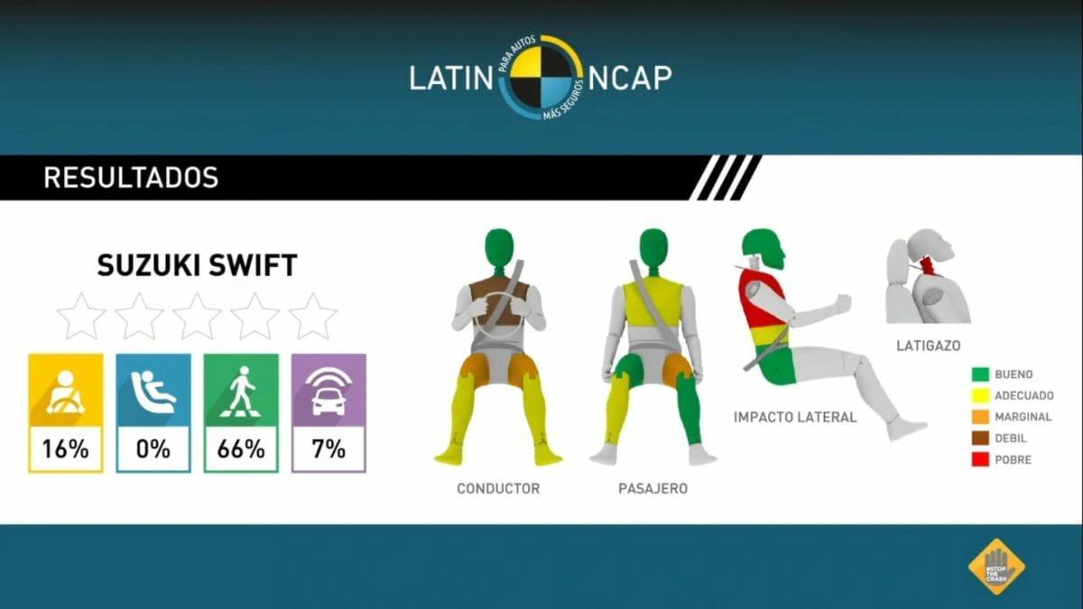 Maruti Swift Latin NCAP 2