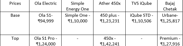 comparo price