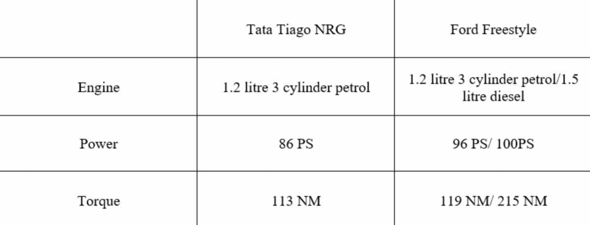 tiago nrg vs freestyle engines